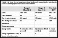 TABLE 1-1. Overview of Army Operational Medicine Program Studies with Special Forces Training Courses: Demographics and Clinical Assessments.