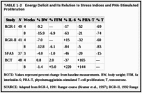 TABLE 1-2. Energy Deficit and Its Relation to Stress Indices and PHA-Stimulated T-Lymphocyte Proliferation.