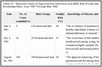 Table 3.2. Reported Cases of Opportunistic Infections and AIDS, Risk Groups Identified, and Evolving Knowledge Base: June 1981 Through May 1985.