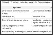 Table 4-1. Criteria for Selecting Agents for Evaluating Carcinogenic or Anticarcinogenic Potential.