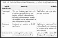 TABLE 4-6. Potential Strengths and Weaknesses of School-Based Health Centers.