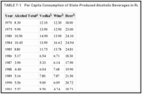 TABLE 7-1. Per Capita Consumption of State-Produced Alcoholic Beverages in Russia.