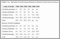 TABLE 7-4a. Mortality From All Causes Related to Alcohol, Soviet Union (in thousands).