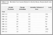 TABLE 7-4b. Mortality From Causes Related to Alcohol Abuse, Russia (death rates per 100,000 population).