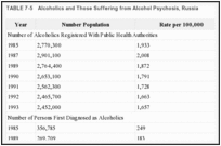 TABLE 7-5. Alcoholics and Those Suffering from Alcohol Psychosis, Russia.