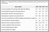 TABLE 7-6. Selected Data on Alcohol-Related Accidents and Law Enforcement Intervention, Russia, in Thousands.