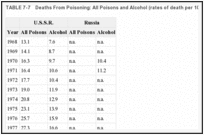 TABLE 7-7. Deaths From Poisoning: All Poisons and Alcohol (rates of death per 100,000 population).