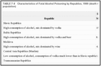 TABLE 7-8. Characteristics of Fatal Alcohol Poisoning by Republics, 1989 (death rates per 100,000 population).