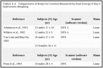 TABLE 6-4. Comparisons of Body Fat Content Measured by Dual-Energy X-Ray Absorptiometry and by Hydrostatic Weighing.