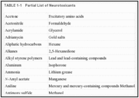 TABLE 1-1. Partial List of Neurotoxicants.