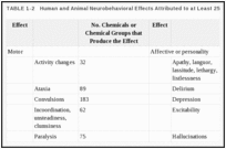 TABLE 1-2. Human and Animal Neurobehavioral Effects Attributed to at Least 25 Chemicals.