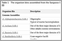 Table 1. The organism bins assembled from the Sargasso Sea WGS environmental sample dataset (8).
