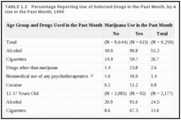 TABLE 1.2. Percentage Reporting Use of Selected Drugs in the Past Month, by Age Group and Marijuana Use in the Past Month, 1990.
