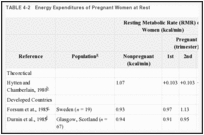 TABLE 4-2. Energy Expenditures of Pregnant Women at Rest.