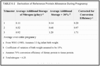 TABLE 6-2. Derivation of Reference Protein Allowance During Pregnancy.