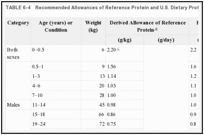 TABLE 6-4. Recommended Allowances of Reference Protein and U.S. Dietary Protein.