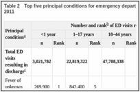 Table 2. Top five principal conditions for emergency department visits resulting in discharge, by age group, 2011.
