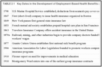TABLE 2.1. Key Dates in the Development of Employment-Based Health Benefits and Its Environment.