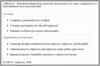 TABLE 2.2. Standards Adapted by American Association for Labor Legislation in 1914 for Drafting Model State Medical Care Insurance Bill.