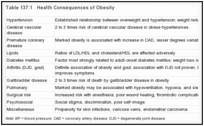 Table 137.1. Health Consequences of Obesity.