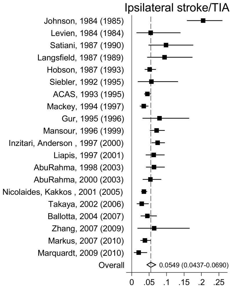Appendix D  Figure 1, Forest plot of the meta-analysis of