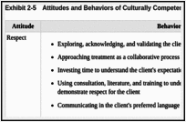 Core Competencies For Counselors And Other Clinical Staff  Exhibit