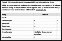 Table 2. Effects on Metabolic Enzymes of AED and Selected Other Drugs.