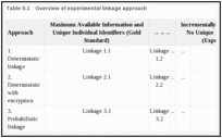 Table 5.1. Overview of experimental linkage approach.