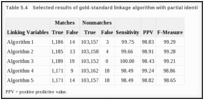 Table 5.4. Selected results of gold-standard linkage algorithm with partial identifiers.