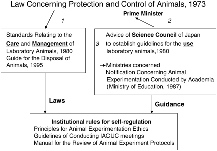 FIGURE 2. Regulations related to animal experiments in Japan.