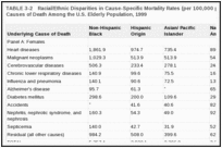 TABLE 3-2. Racial/Ethnic Disparities in Cause-Specific Mortality Rates (per 100,000 population) for the Top 10 Causes of Death Among the U.S. Elderly Population, 1999.