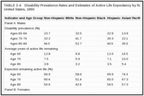 TABLE 3-4. Disability Prevalence Rates and Estimates of Active Life Expectancy by Race/Ethnicity, Age, and Sex, United States, 1990.
