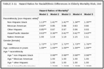 TABLE 3-11. Hazard Ratios for Racial/Ethnic Differences in Elderly Mortality Risk, United States, 1989-1997.