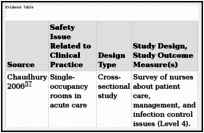 The Impact Of Facility Design On Patient Safety Patient Safety And Quality Ncbi Bookshelf