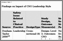 Leadership - Patient Safety and Quality - NCBI Bookshelf