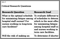 The Effects of Fatigue and Sleepiness on Nurse Performance