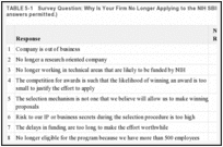 TABLE 5-1. Survey Question: Why Is Your Firm No Longer Applying to the NIH SBIR Program? (Multiple answers permitted.).