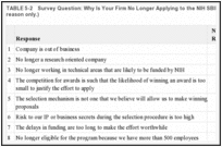TABLE 5-2. Survey Question: Why Is Your Firm No Longer Applying to the NIH SBIR Program? (Primary reason only.).