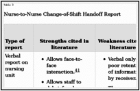 Handoffs: Implications for Nurses - Patient Safety and