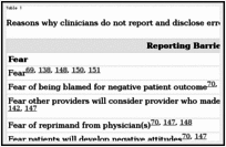 Error Reporting and Disclosure - Patient Safety and Quality - NCBI
