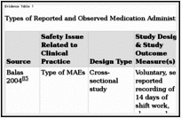 Medication Administration Safety - Patient Safety and