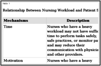 Nursing Workload and Patient Safety—A Human Factors Engineering