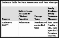 Improving the Quality of Care Through Pain Assessment and