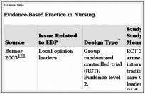 The Evidence for Evidence-Based Practice Implementation