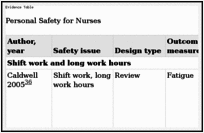 Personal Safety for Nurses - Patient Safety and Quality