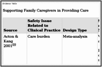 Supporting Family Caregivers in Providing Care - Patient