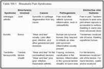 Table 159.1. Rheumatic Pain Syndromes.