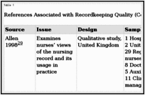 Documentation and the Nurse Care Planning Process - Patient