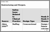 Restructuring and Mergers - Patient Safety and Quality - NCBI Bookshelf