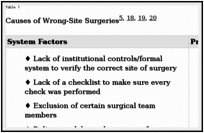 Wrong-Site Surgery: A Preventable Medical Error - Patient Safety and
